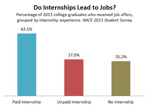according to a millennial branding study 85 percent of college students believe that taking part in an internship is important to their future career