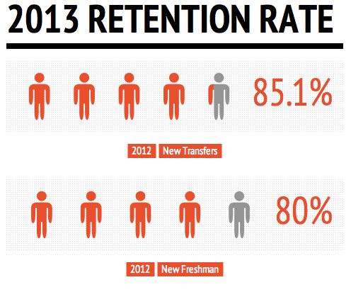 retention 2013