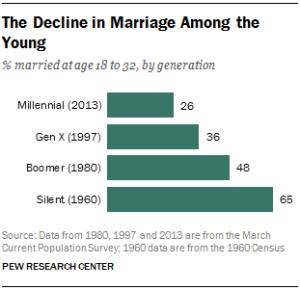 Millenial Pew Study 1