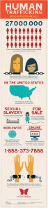 Human_Trafficking_Infographic_4-238x1024.png (courtesy of Rescue-Freedom)